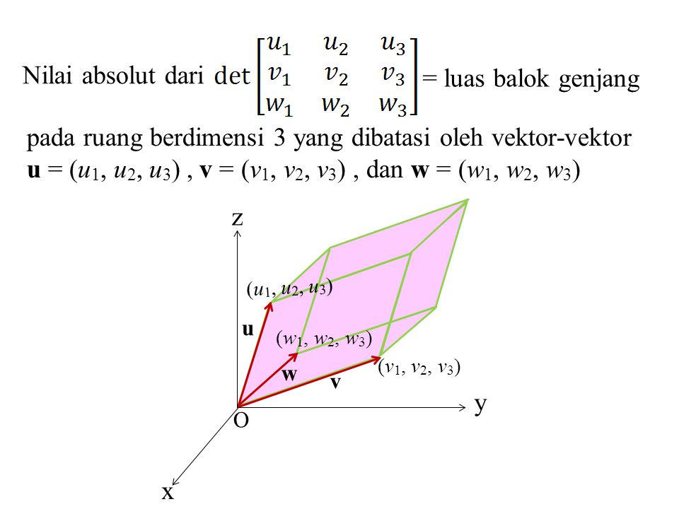 pada ruang berdimensi 3 yang dibatasi oleh vektor-vektor u = (u 1, u 2, u 3 ), v = (v 1, v 2, v 3 ), dan w = (w 1, w 2, w 3 ) v u = luas balok genjang