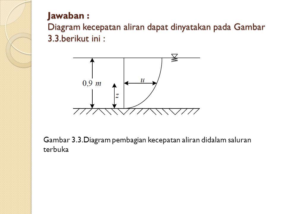 Jawaban : Diagram kecepatan aliran dapat dinyatakan pada Gambar 3.3.berikut ini : Gambar 3.3.Diagram pembagian kecepatan aliran didalam saluran terbuk