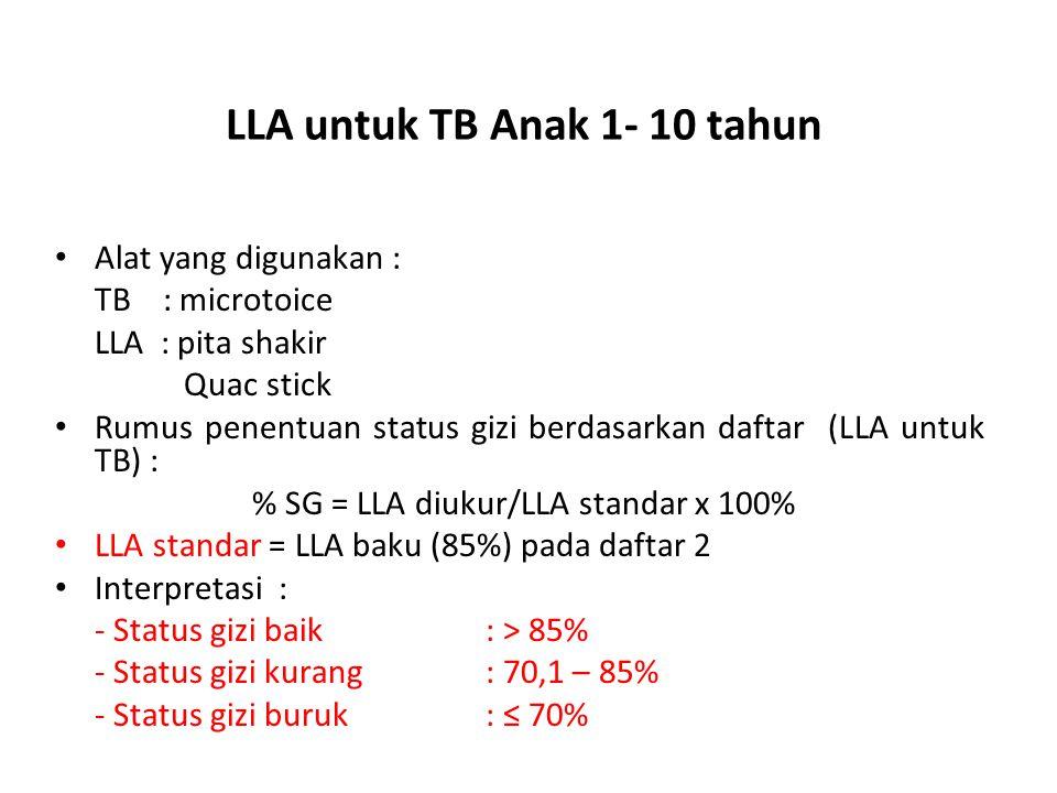 LLA untuk TB Anak 1- 10 tahun Alat yang digunakan : TB : microtoice LLA : pita shakir Quac stick Rumus penentuan status gizi berdasarkan daftar (LLA untuk TB) : % SG = LLA diukur/LLA standar x 100% LLA standar = LLA baku (85%) pada daftar 2 Interpretasi : - Status gizi baik : > 85% - Status gizi kurang : 70,1 – 85% - Status gizi buruk : ≤ 70%