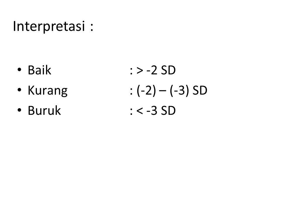 Interpretasi : Baik: > -2 SD Kurang: (-2) – (-3) SD Buruk: < -3 SD