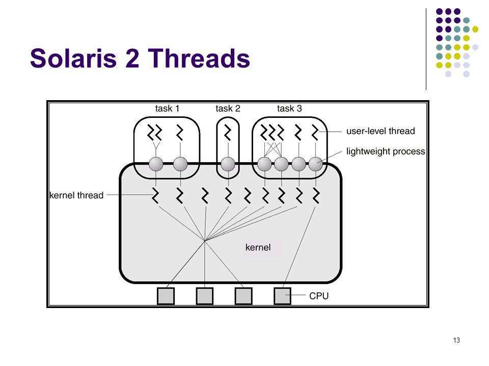 13 Solaris 2 Threads