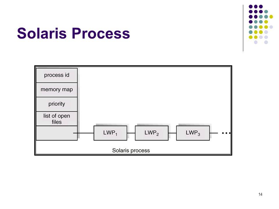 14 Solaris Process