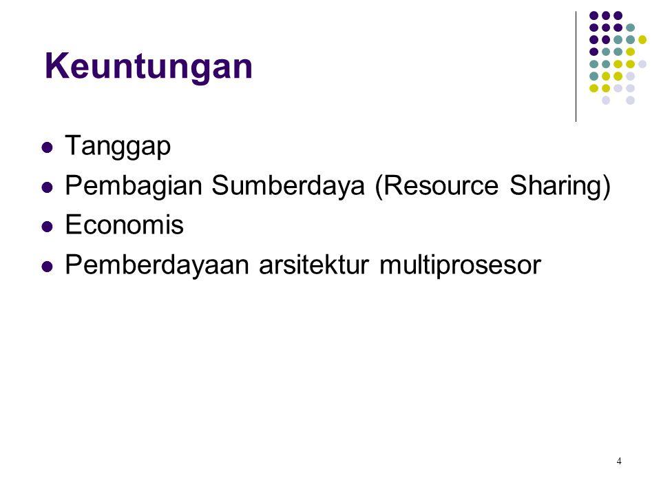 4 Keuntungan Tanggap Pembagian Sumberdaya (Resource Sharing) Economis Pemberdayaan arsitektur multiprosesor