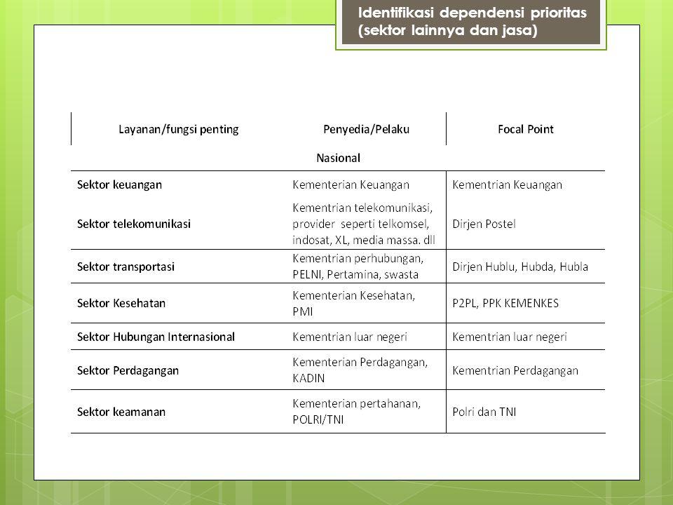 Identifikasi dependensi prioritas (sektor lainnya dan jasa)