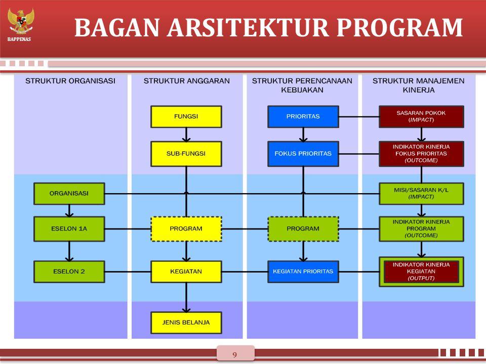 BAPPENAS KEBIJAKAN INISIATIF BARU RKP 2013 o Bappenas telah mengirim surat inisiatif baru ke seluruh K/L tanggal 7 Februari ‒Tidak ada perubahan dalam Permen PPN/Ka Bappenas No 1/2011 tentang Tata Cara Penyusunan Inisiatif Baru ‒Jadwal penyusunan selambat-lambat tanggal 17 Februari 2012 o Arah kebijakan pemanfaatan NI adalah untuk : ‒Masterplan Percepatan dan Perluasan Pembangunan Ekonomi Indonesia (MP3EI); ‒Program Percepatan Penanggulangan Kemiskinan; ‒Ketahanan Pangan dalam rangka surplus 10 juta ton beras; ‒Pembangunan kawasan timur Indonesia (KTI), daerah perbatasan dan tertinggal; ‒Kebijakan pencapaian prioritas pembangunan nasional lainnya.