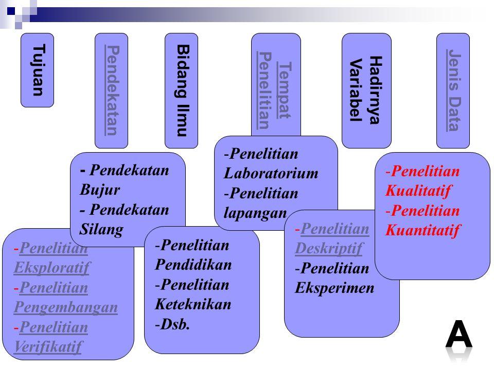 TujuanPendekatanBidang Ilmu Tempat Penelitian Hadirnya Variabel Jenis Data -Penelitian EksploratifPenelitian Eksploratif -Penelitian PengembanganPenel