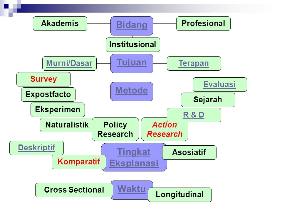Tujuan Bidang Metode Tingkat Eksplanasi Waktu AkademisProfesional Institusional Murni/DasarTerapan Survey Expostfacto Eksperimen Naturalistik Policy Research Action Research Evaluasi Sejarah R & D Deskriptif Komparatif Asosiatif Cross Sectional Longitudinal