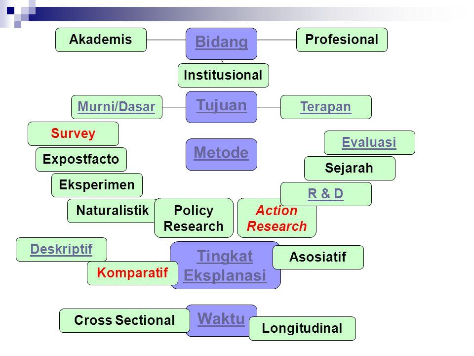 Tujuan Bidang Metode Tingkat Eksplanasi Waktu AkademisProfesional Institusional Murni/DasarTerapan Survey Expostfacto Eksperimen Naturalistik Policy R