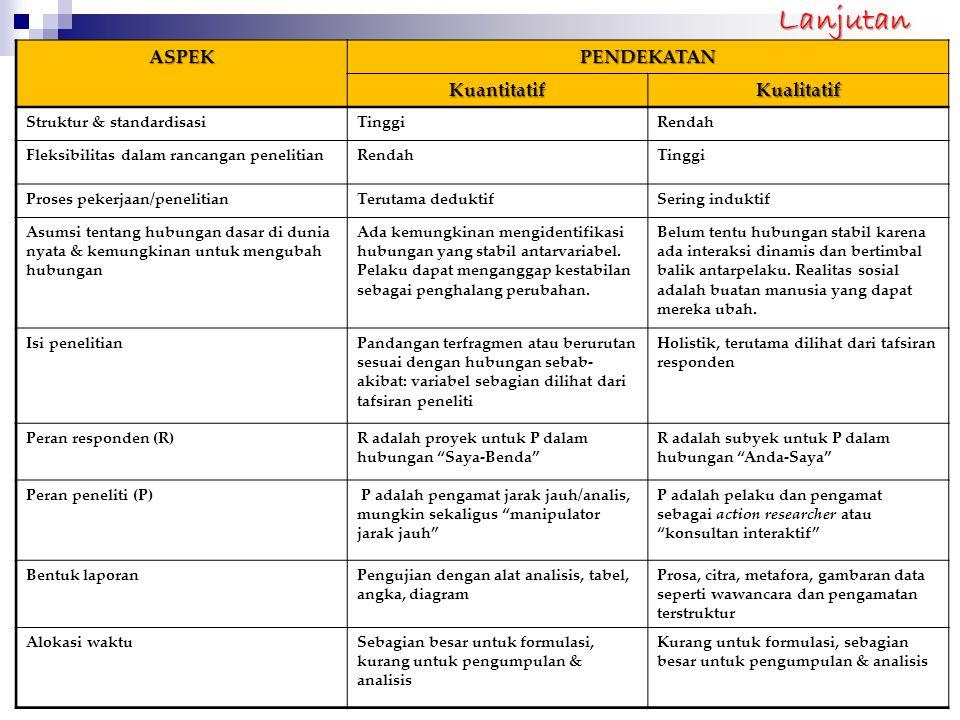 LanjutanASPEKPENDEKATAN KuantitatifKualitatif Struktur & standardisasiTinggiRendah Fleksibilitas dalam rancangan penelitianRendahTinggi Proses pekerja