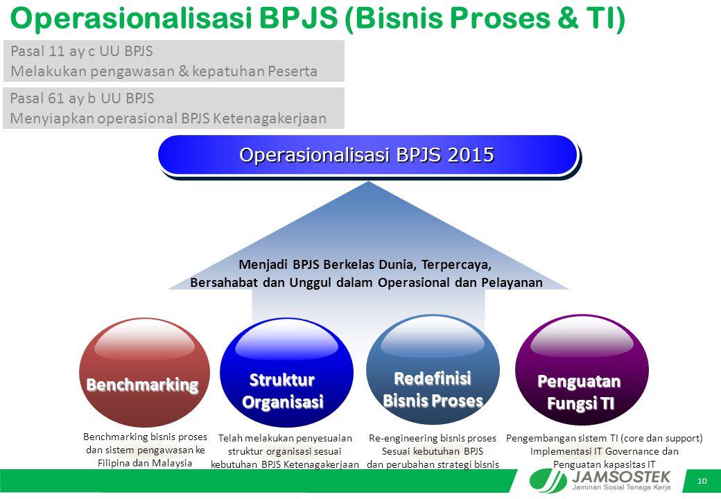 10 Pasal 11 ay c UU BPJS Melakukan pengawasan & kepatuhan Peserta Operasionalisasi BPJS (Bisnis Proses & TI) Pasal 61 ay b UU BPJS Menyiapkan operasional BPJS Ketenagakerjaan Operasionalisasi BPJS 2015 Menjadi BPJS Berkelas Dunia, Terpercaya, Bersahabat dan Unggul dalam Operasional dan Pelayanan Benchmarking StrukturOrganisasi Redefinisi Bisnis Proses Penguatan Fungsi TI Benchmarking bisnis proses dan sistem pengawasan ke Filipina dan Malaysia Telah melakukan penyesuaian struktur organisasi sesuai kebutuhan BPJS Ketenagakerjaan Re-engineering bisnis proses Sesuai kebutuhan BPJS dan perubahan strategi bisnis Pengembangan sistem TI (core dan support) Implementasi IT Governance dan Penguatan kapasitas IT
