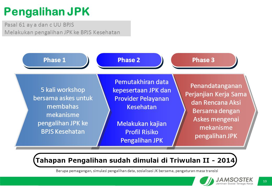 13 Pengalihan JPK Pasal 61 ay a dan c UU BPJS Melakukan pengalihan JPK ke BPJS Kesehatan Phase 1 Phase 2 Phase 3 5 kali workshop bersama askes untuk membahas mekanisme pengalihan JPK ke BPJS Kesehatan Pemutakhiran data kepesertaan JPK dan Provider Pelayanan Kesehatan Melakukan kajian Profil Risiko Pengalihan JPK Penandatanganan Perjanjian Kerja Sama dan Rencana Aksi Bersama dengan Askes mengenai mekanisme pengalihan JPK Tahapan Pengalihan sudah dimulai di Triwulan II - 2014 Berupa pemagangan, simulasi pengalihan data, sosialisasi JK bersama, pengaturan masa transisi