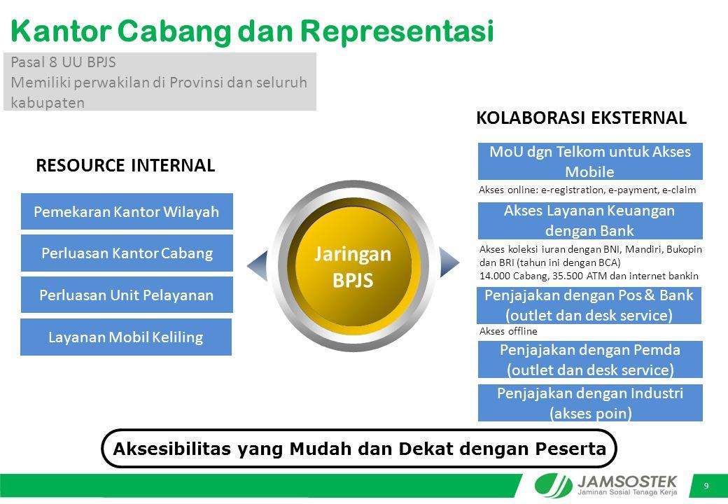 9 Pasal 8 UU BPJS Memiliki perwakilan di Provinsi dan seluruh kabupaten Kantor Cabang dan Representasi Jaringan BPJS Aksesibilitas yang Mudah dan Dekat dengan Peserta Pemekaran Kantor Wilayah RESOURCE INTERNAL Perluasan Kantor Cabang Perluasan Unit Pelayanan MoU dgn Telkom untuk Akses Mobile KOLABORASI EKSTERNAL Penjajakan dengan Pos & Bank (outlet dan desk service) Akses Layanan Keuangan dengan Bank Akses online: e-registration, e-payment, e-claim Akses offline Layanan Mobil Keliling Akses koleksi iuran dengan BNI, Mandiri, Bukopin dan BRI (tahun ini dengan BCA) 14.000 Cabang, 35.500 ATM dan internet bankin Penjajakan dengan Pemda (outlet dan desk service) Penjajakan dengan Industri (akses poin)