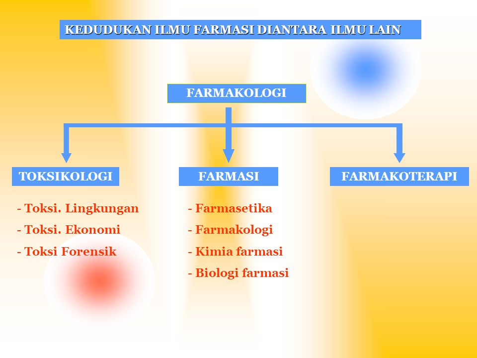 KEDUDUKAN ILMU FARMASI DIANTARA ILMU LAIN FARMAKOLOGI TOKSIKOLOGIFARMASIFARMAKOTERAPI - Toksi. Lingkungan - Toksi. Ekonomi - Toksi Forensik - Farmaset