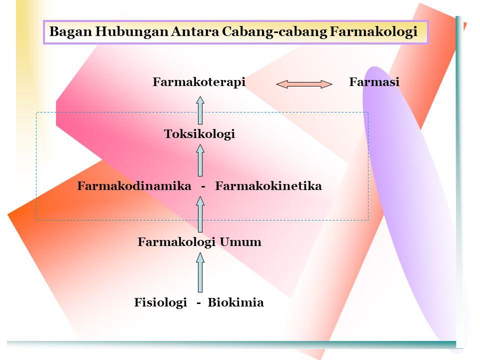 Bagan Hubungan Antara Cabang-cabang Farmakologi FarmakoterapiFarmasi Toksikologi Farmakodinamika - Farmakokinetika Farmakologi Umum Fisiologi - Biokim