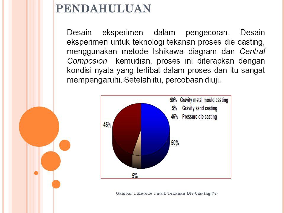 Gambar 1 Metode Untuk Tekanan Die Casting (%) Desain eksperimen dalam pengecoran. Desain eksperimen untuk teknologi tekanan proses die casting, menggu