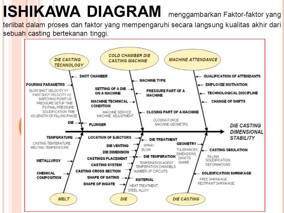 ISHIKAWA DIAGRAM menggambarkan Faktor-faktor yang terlibat dalam proses dan faktor yang mempengaruhi secara langsung kualitas akhir dari sebuah castin
