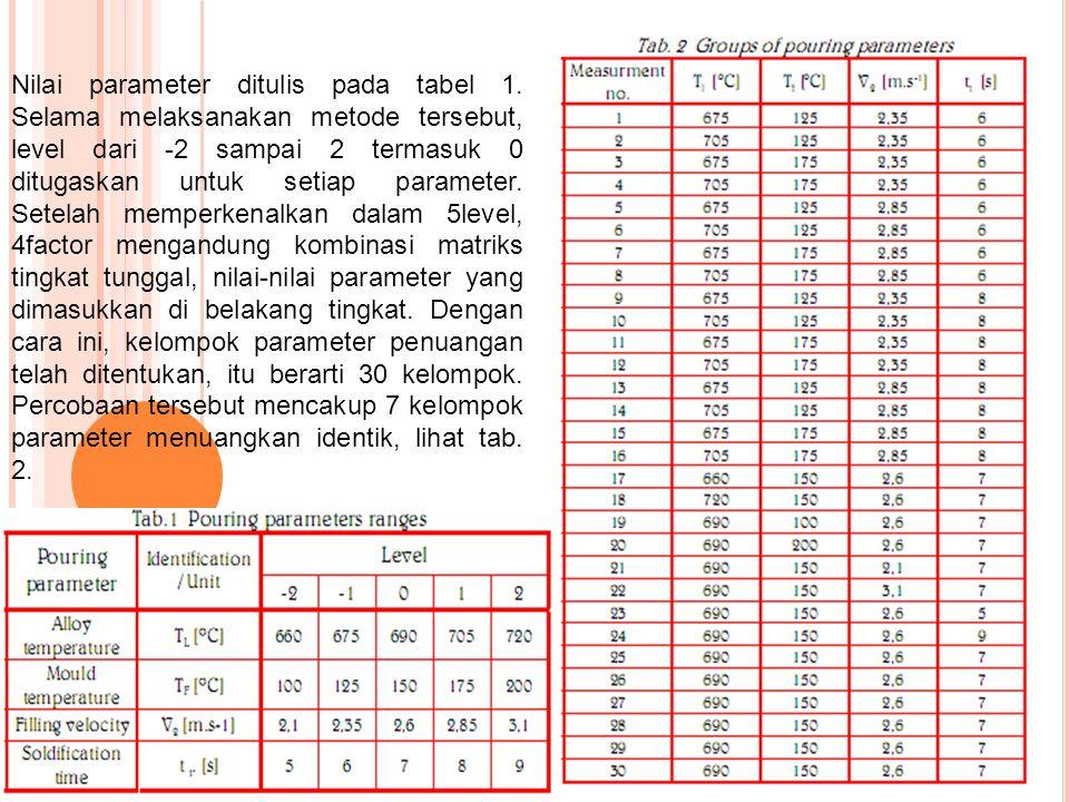 Nilai parameter ditulis pada tabel 1. Selama melaksanakan metode tersebut, level dari -2 sampai 2 termasuk 0 ditugaskan untuk setiap parameter. Setela
