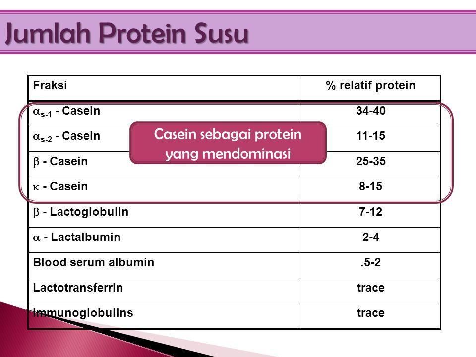 Senyawamg/L Total protein30000 Total NPN~300 Urea-N**~150 ** Mimics blood urea – excellent diagnostic tool esp. for ruminants
