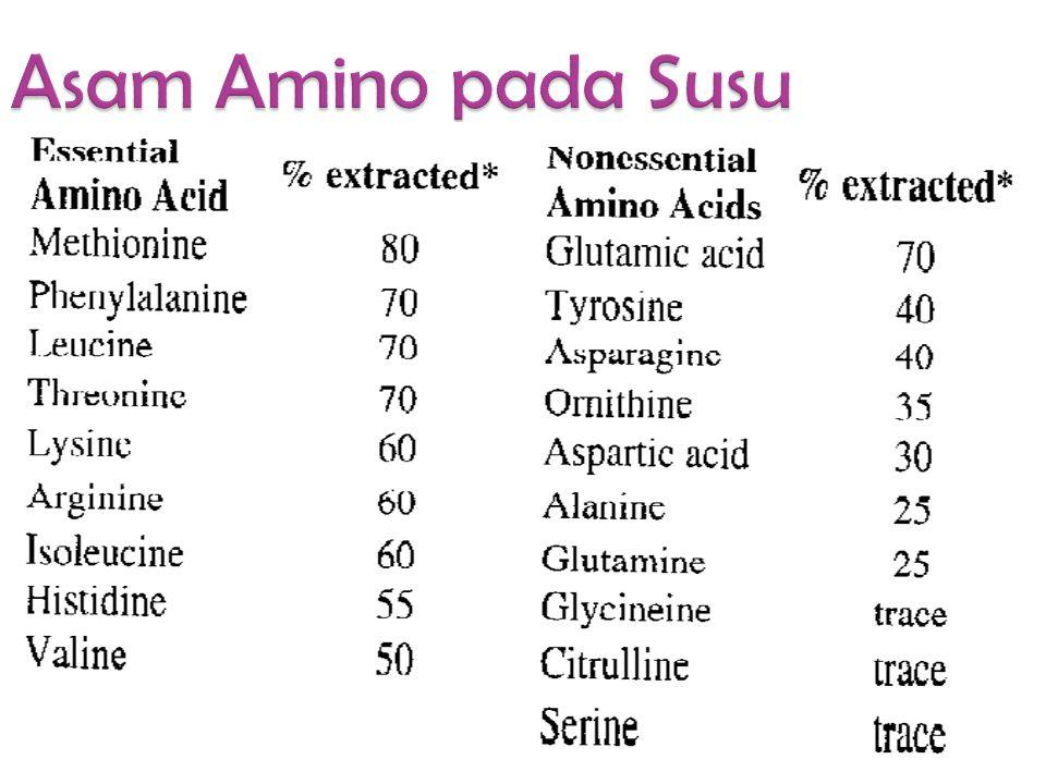 traceImmunoglobulins traceLactotransferrin.5-2Blood serum albumin 2-4  - Lactalbumin 7-12  - Lactoglobulin 8-15  - Casein 25-35  - Casein 11-15 