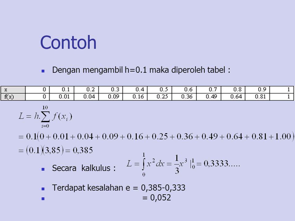 Contoh Dengan mengambil h=0.1 maka diperoleh tabel : Secara kalkulus : Terdapat kesalahan e = 0,385-0,333 = 0,052