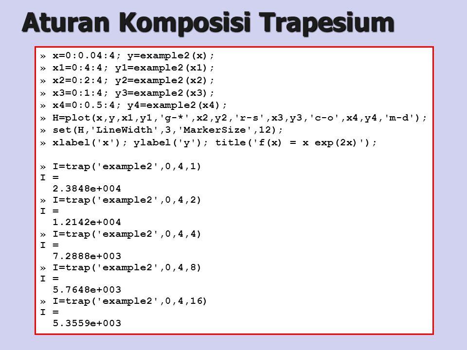 » x=0:0.04:4; y=example2(x); » x1=0:4:4; y1=example2(x1); » x2=0:2:4; y2=example2(x2); » x3=0:1:4; y3=example2(x3); » x4=0:0.5:4; y4=example2(x4); » H