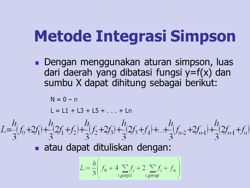 Metode Integrasi Simpson Dengan menggunakan aturan simpson, luas dari daerah yang dibatasi fungsi y=f(x) dan sumbu X dapat dihitung sebagai berikut: a