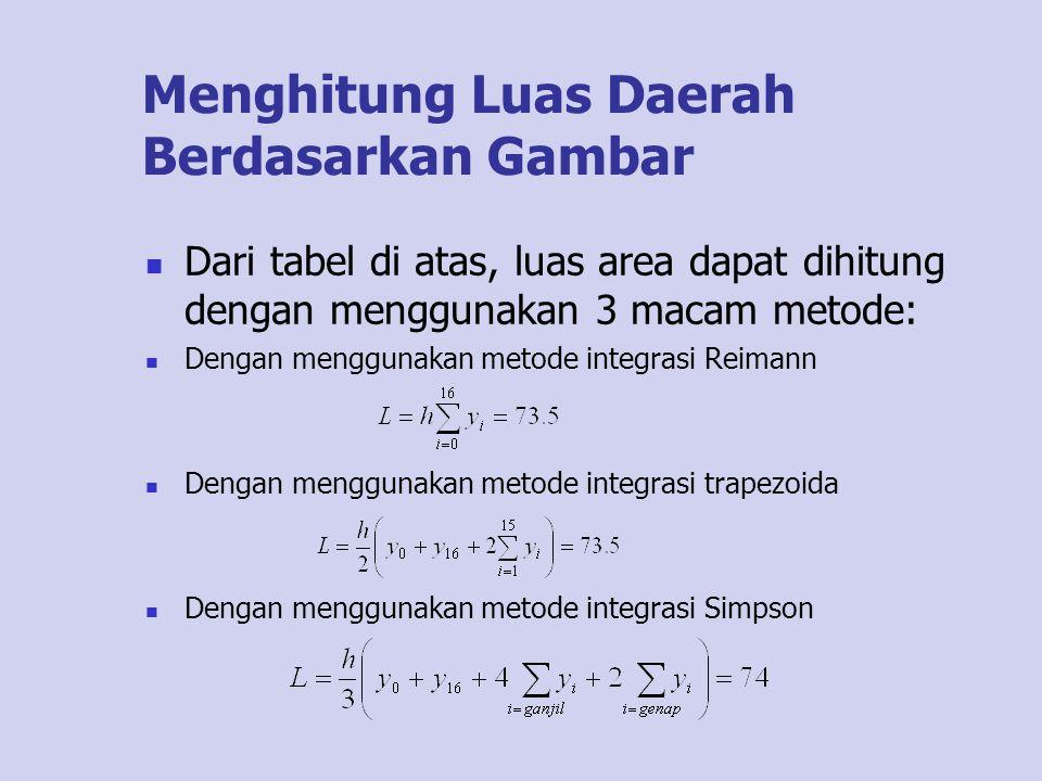 Menghitung Luas Daerah Berdasarkan Gambar Dari tabel di atas, luas area dapat dihitung dengan menggunakan 3 macam metode: Dengan menggunakan metode in