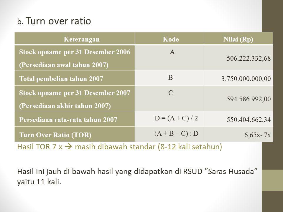 """b. Turn over ratio Hasil TOR 7 x  masih dibawah standar (8-12 kali setahun) Hasil ini jauh di bawah hasil yang didapatkan di RSUD """"Saras Husada"""" yait"""