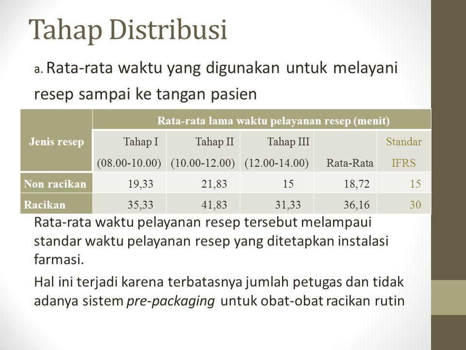 Tahap Distribusi a. Rata-rata waktu yang digunakan untuk melayani resep sampai ke tangan pasien Rata-rata waktu pelayanan resep tersebut melampaui sta