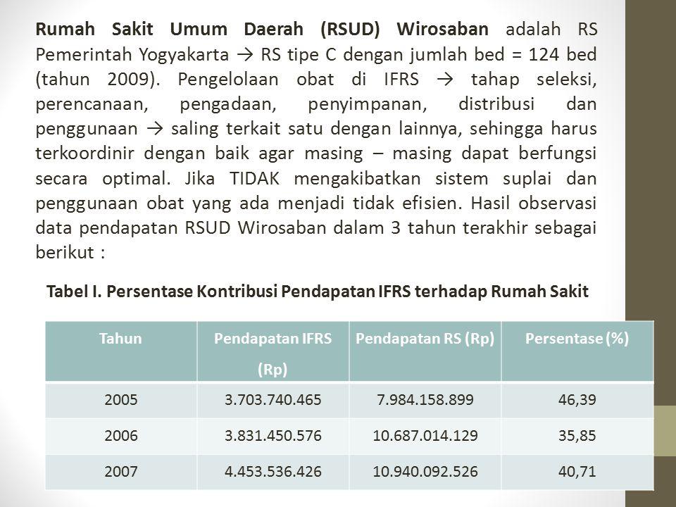 Rumah Sakit Umum Daerah (RSUD) Wirosaban adalah RS Pemerintah Yogyakarta → RS tipe C dengan jumlah bed = 124 bed (tahun 2009). Pengelolaan obat di IFR