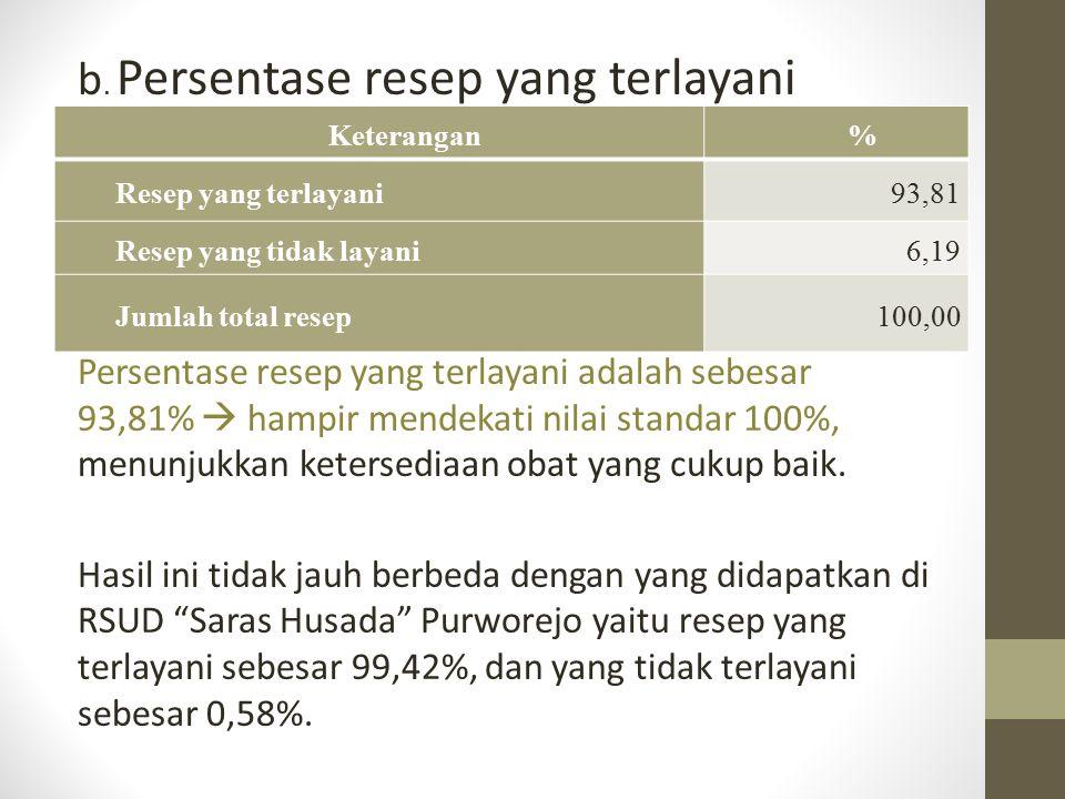 b. Persentase resep yang terlayani Persentase resep yang terlayani adalah sebesar 93,81%  hampir mendekati nilai standar 100%, menunjukkan ketersedia