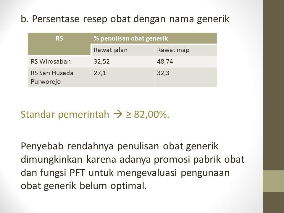 b. Persentase resep obat dengan nama generik Standar pemerintah  ≥ 82,00%. Penyebab rendahnya penulisan obat generik dimungkinkan karena adanya promo