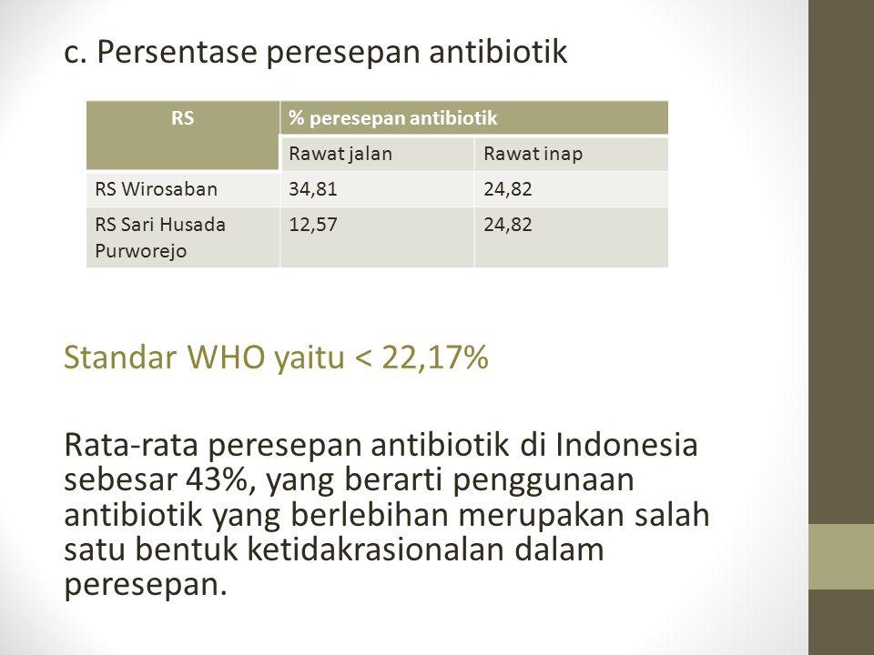 c. Persentase peresepan antibiotik Standar WHO yaitu < 22,17% Rata-rata peresepan antibiotik di Indonesia sebesar 43%, yang berarti penggunaan antibio