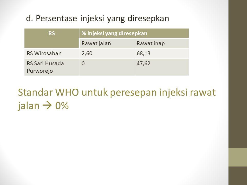 d. Persentase injeksi yang diresepkan Standar WHO untuk peresepan injeksi rawat jalan  0% RS% injeksi yang diresepkan Rawat jalanRawat inap RS Wirosa