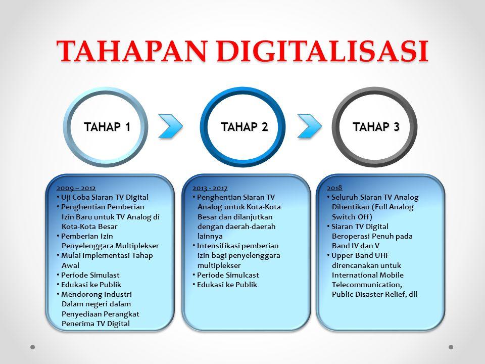 TAHAPAN DIGITALISASI TAHAP 1 TAHAP 2 TAHAP 3 2009 – 2012 Uji Coba Siaran TV Digital Penghentian Pemberian Izin Baru untuk TV Analog di Kota-Kota Besar