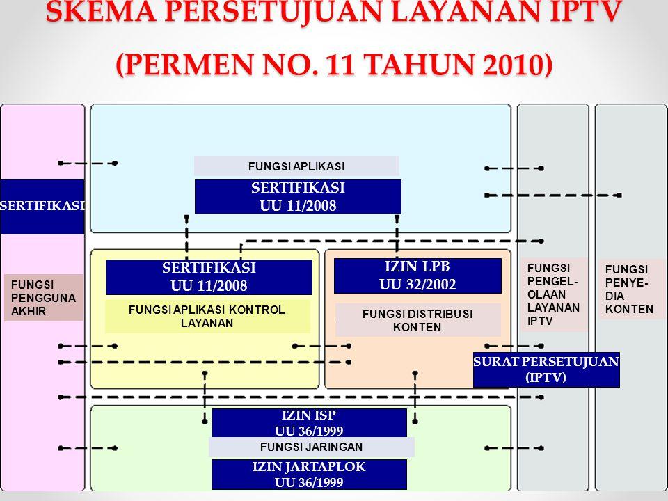 SKEMA PERSETUJUAN LAYANAN IPTV (PERMEN NO. 11 TAHUN 2010) IZIN JARTAPLOK UU 36/1999 IZIN LPB UU 32/2002 SERTIFIKASI SURAT PERSETUJUAN (IPTV) IZIN ISP