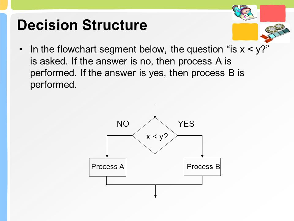 Decision Structure In the flowchart segment below, the question is x < y? is asked.