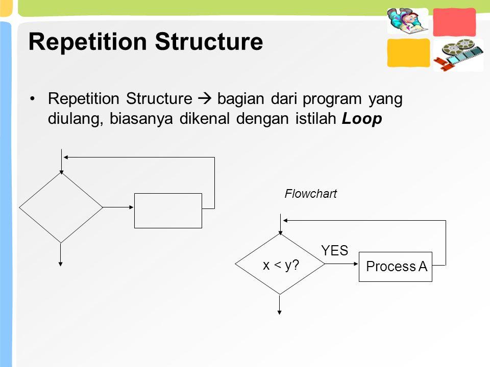 Repetition Structure Repetition Structure  bagian dari program yang diulang, biasanya dikenal dengan istilah Loop Flowchart x < y? Process A YES