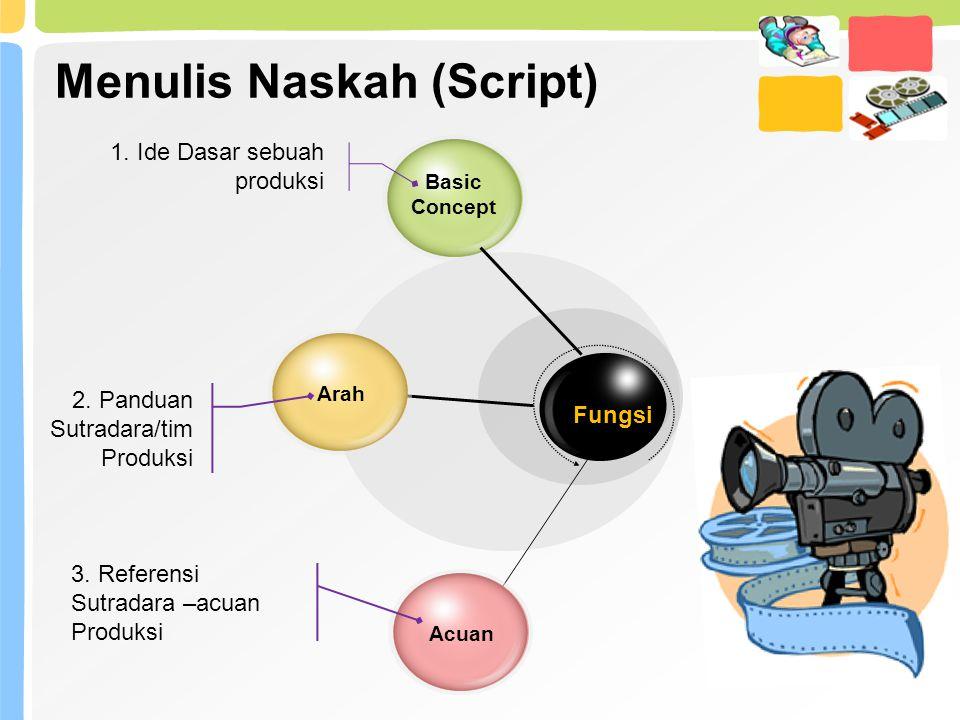 Menulis Naskah (Script) Basic Concept ArahAcuan 1. Ide Dasar sebuah produksi 2. Panduan Sutradara/tim Produksi 3. Referensi Sutradara –acuan Produksi