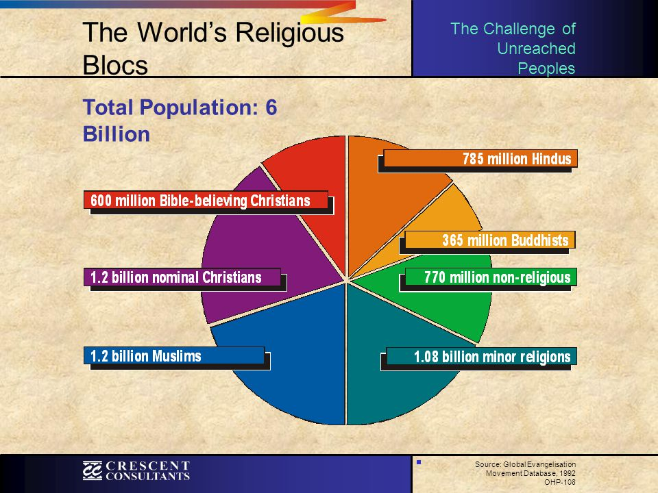 The World's Religious Blocs Total Population: 6 Billion The Challenge of Unreached Peoples Source: Global Evangelisation Movement Database, 1992 OHP-1
