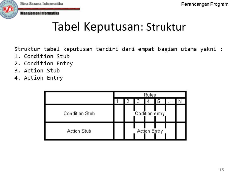 Perancangan Program Tabel Keputusan : Struktur 15 Struktur tabel keputusan terdiri dari empat bagian utama yakni : 1.