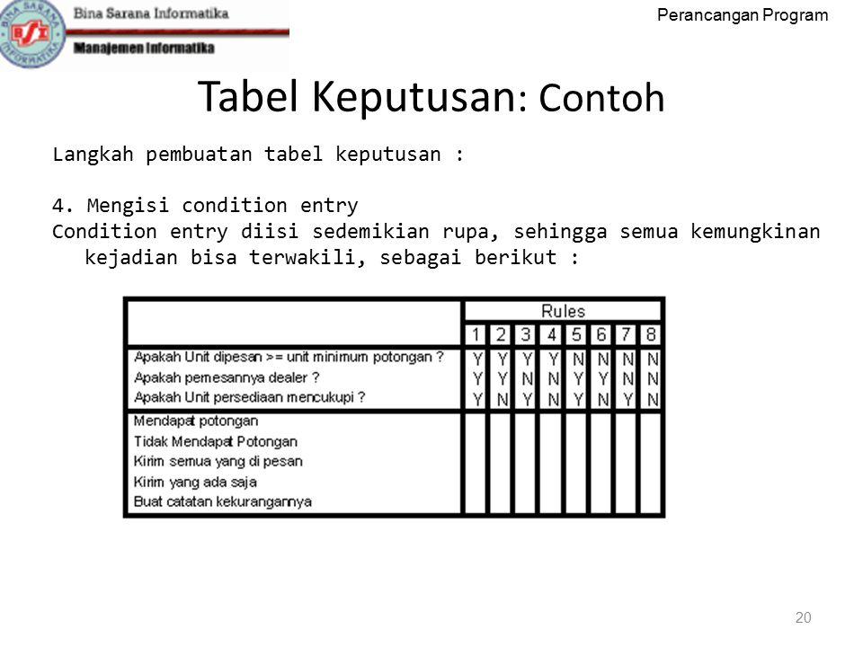 Perancangan Program Tabel Keputusan : Contoh 20 Langkah pembuatan tabel keputusan : 4.