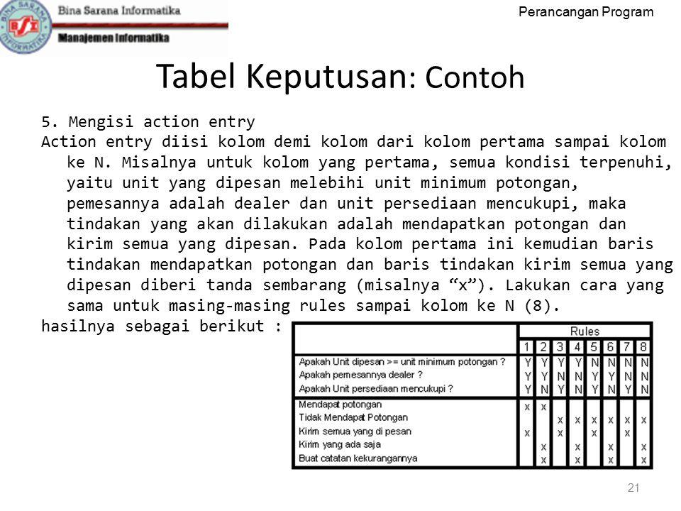 Perancangan Program Tabel Keputusan : Contoh 21 5.