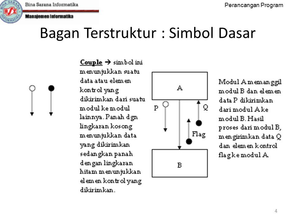Perancangan Program Bagan Terstruktur : Simbol Dasar 5