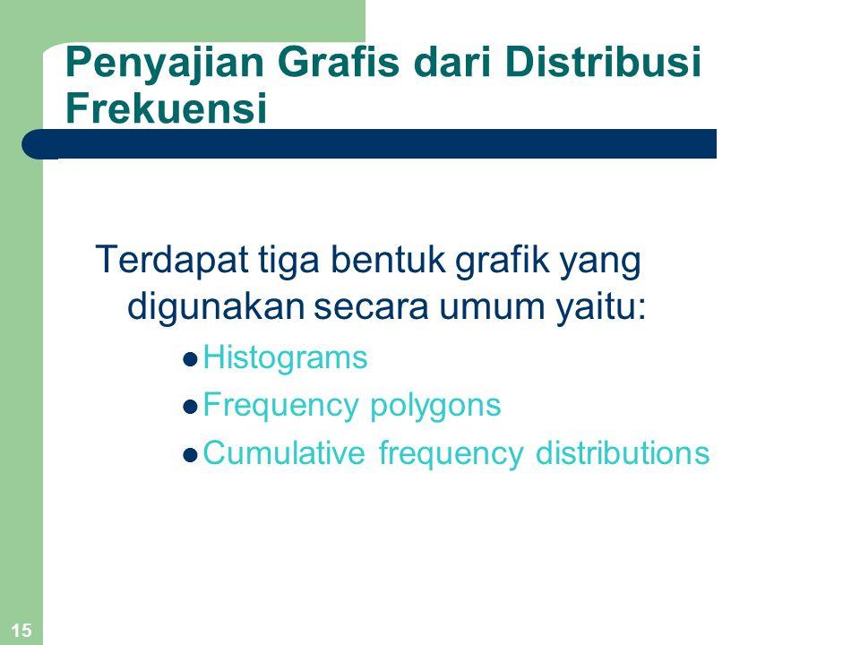 15 Penyajian Grafis dari Distribusi Frekuensi Terdapat tiga bentuk grafik yang digunakan secara umum yaitu: Histograms Frequency polygons Cumulative frequency distributions