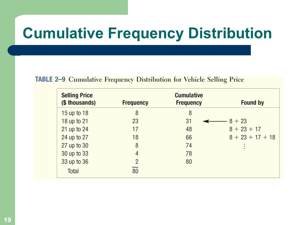 19 Cumulative Frequency Distribution