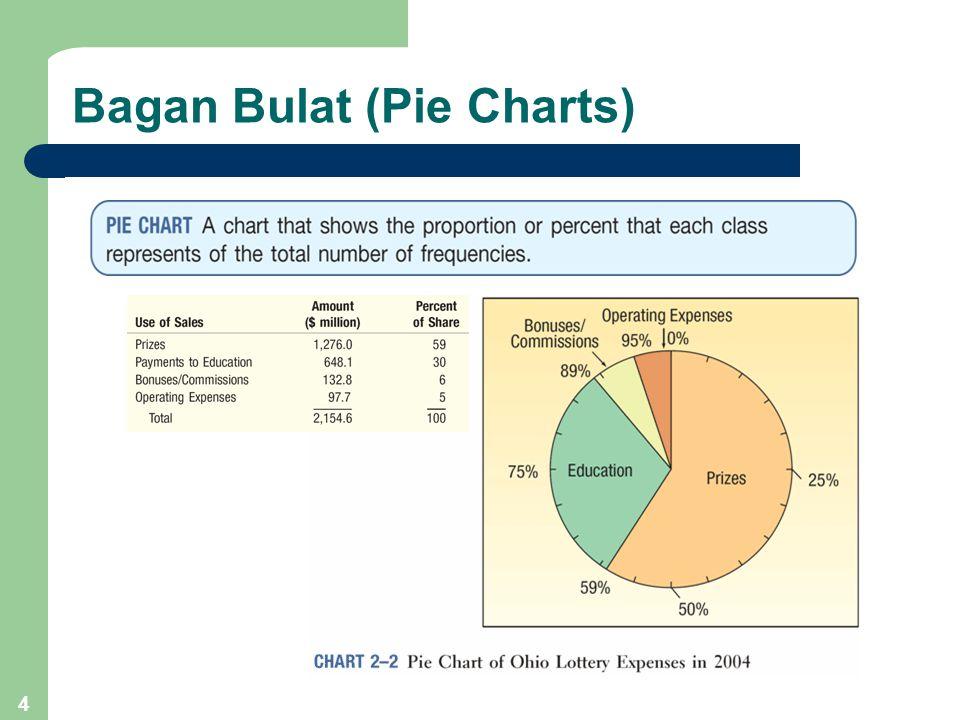 5 Pie Chart Menggunakan Excel