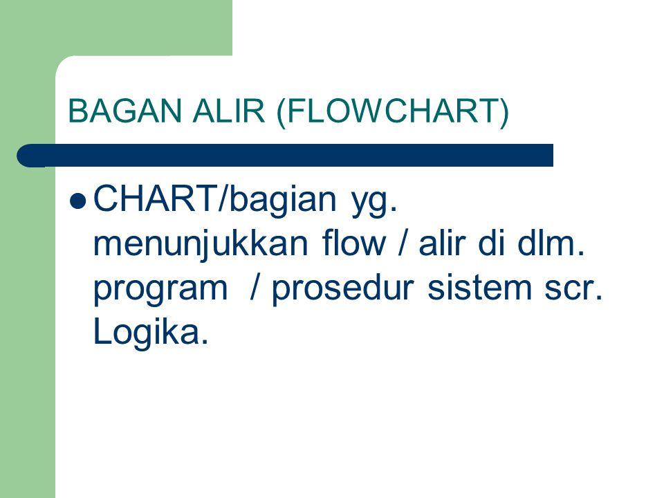 BAGAN ALIR (FLOWCHART) CHART/bagian yg. menunjukkan flow / alir di dlm. program / prosedur sistem scr. Logika.