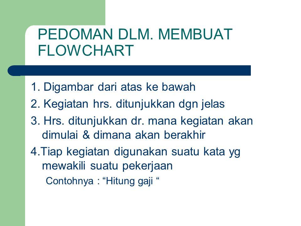 PEDOMAN DLM. MEMBUAT FLOWCHART 1. Digambar dari atas ke bawah 2. Kegiatan hrs. ditunjukkan dgn jelas 3. Hrs. ditunjukkan dr. mana kegiatan akan dimula