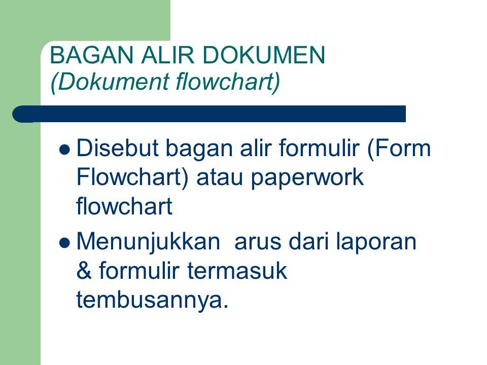 BAGAN ALIR DOKUMEN (Dokument flowchart) Disebut bagan alir formulir (Form Flowchart) atau paperwork flowchart Menunjukkan arus dari laporan & formulir